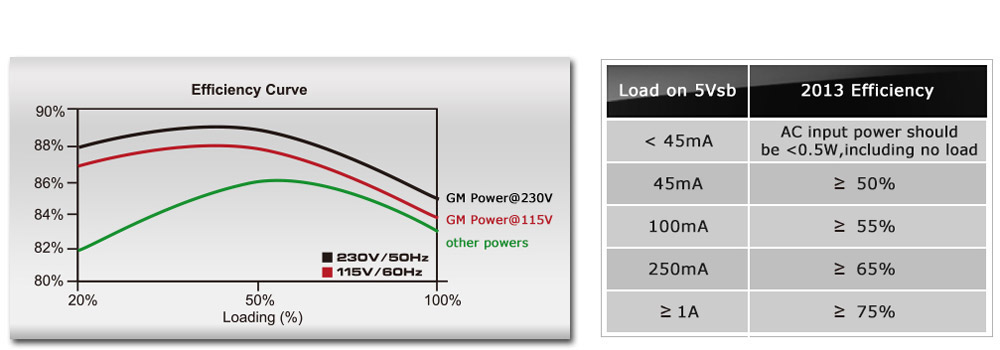 Cooler Master GM Series G750M - Compact 750W 80 PLUS Bronze Modular PSU SMPS