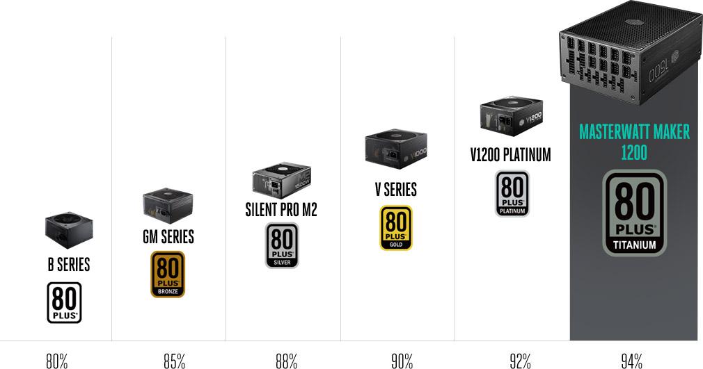 MasterWatt Maker 1200 - Full Modular Digital 80 PLUS